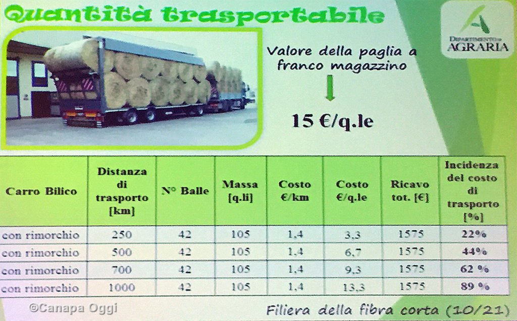 Meccanizzazione nella Canapa Industriale: incidenza costo trasporto paglie