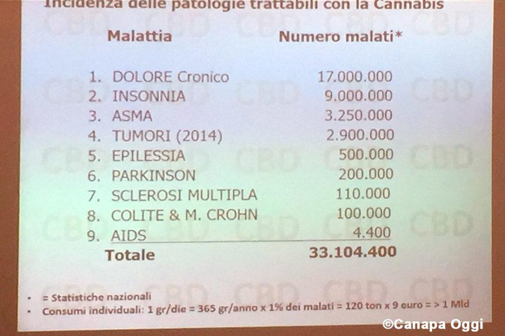 Confagricoltura e Canapa malati potenzialmente trattabili in Italia
