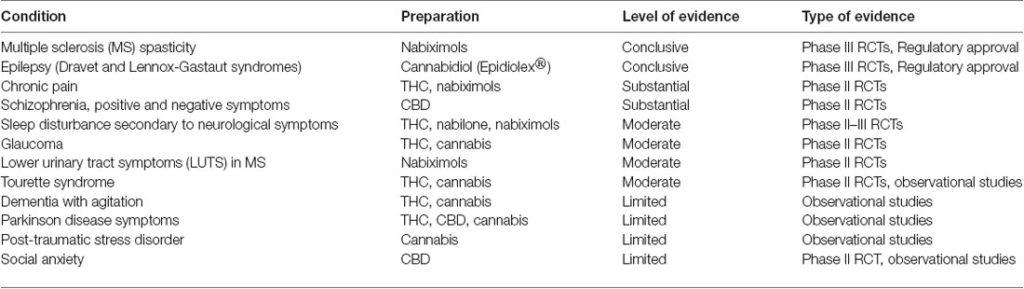 Cannabis terapeutica e lesione cerebrale traumatica, casi di studio applicazione