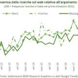 interesse degli italiani per la Cannabis medica