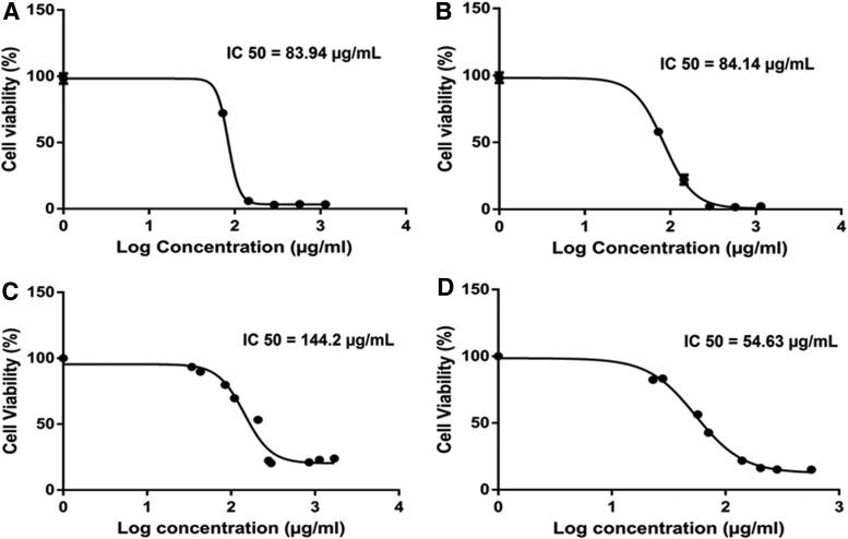 Carcinogenesi del Colon inibita dal CBD Cannabidiolo